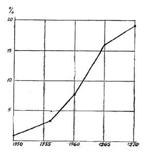 Диаграмма: доля мочевины (в процентах, в пересчете на азот) в мировом производстве азотных удобрений